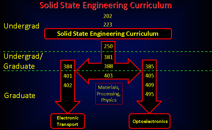 Image showing the SSE Curriculum flow for Undergraduate and Graduate Students