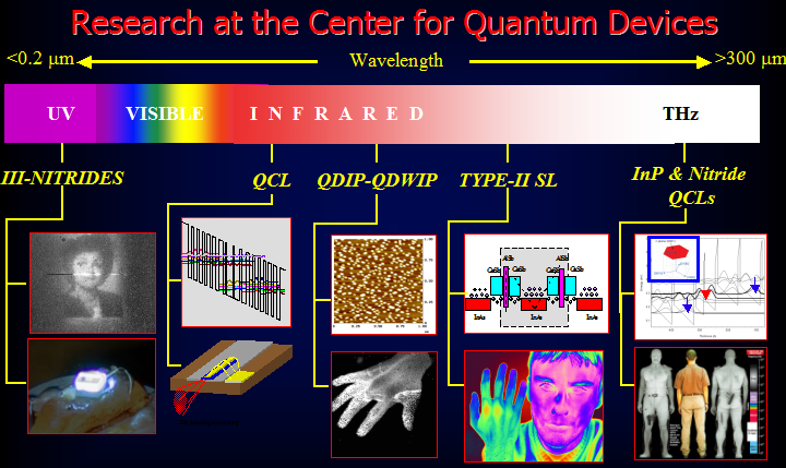 Research at the CQD covers from the Deep UV to the Far Infrared