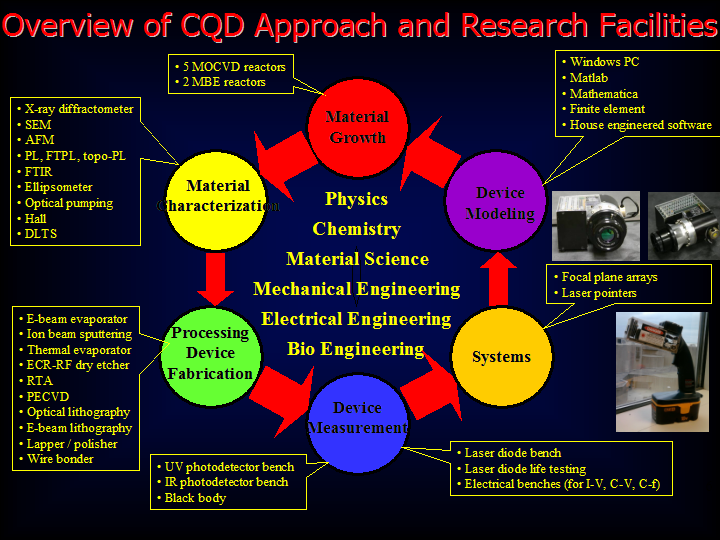 Research involves Growth, Characterization, Fabrication, Measurement, Systems, and Modeling