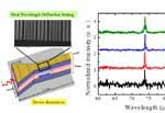 Researchers Realize High-Power, Narrowband Terahertz Source at Room Temperature