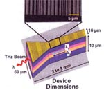 Compact terahertz device could improve security screening