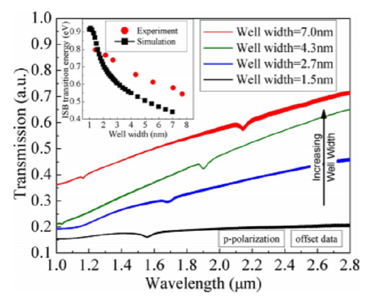 Effects of well width and growth temperature on optical and structural characteristics of AlN/GaN superlattices grown by metal-organic chemical vapor deposition
