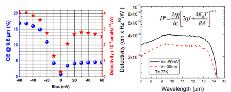 Minority electron unipolar photodetectors based on Type-II InAs/GaSb/AlSb superlattices for very long wavelength infrared detection