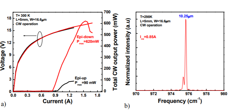 Current status and potential of high power mid-infrared intersubband lasers