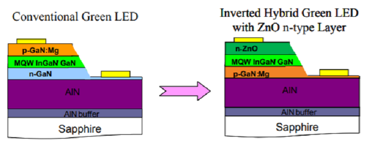 ZnO Thin Films & Nanostructures for Emerging Optoelectronic Applications