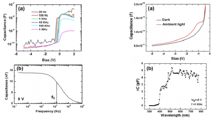On the interface properties of ZnO/Si electroluminescent diodes