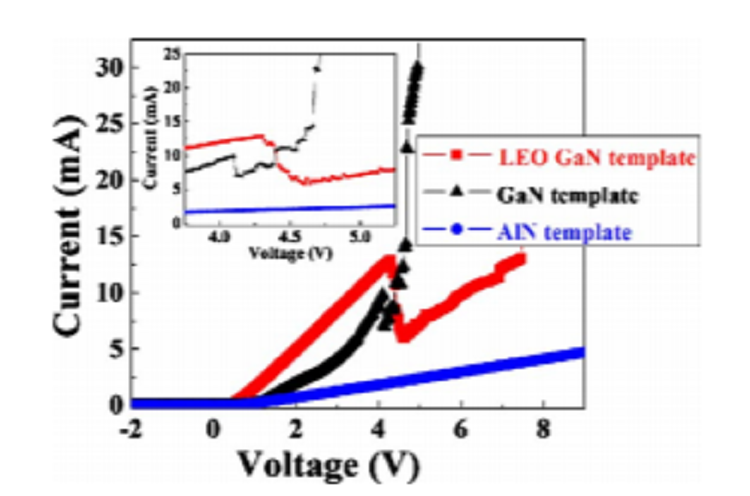 Demonstration of negative differential resistance in GaN/AlN resonant tunneling didoes at room temperature