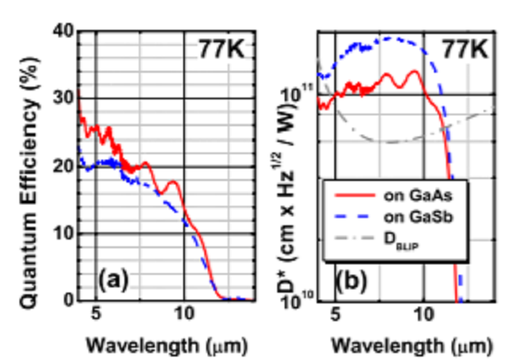Demonstration of high performance long wavelength infrared Type-II InAs/GaSb superlattice photodidoe grown on GaAs substrate