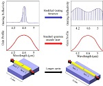 High power, electrically tunable quantum cascade lasers