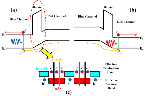 Bias–selectable nBn dual–band long–/very long–wavelength infrared photodetectors based on InAs/InAsSb/AlAsSb type–II superlattices