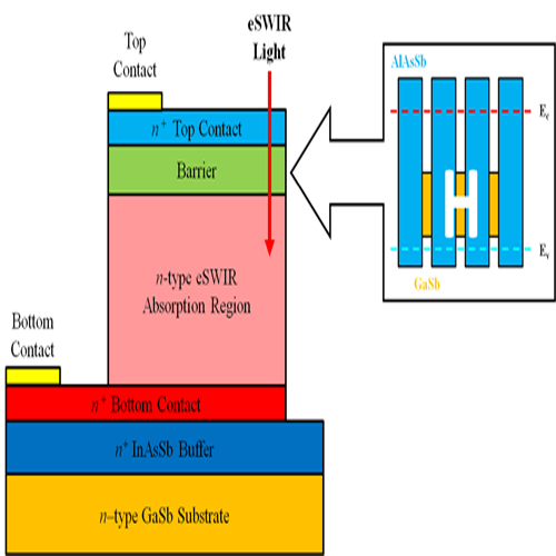 Extended short-wavelength infrared nBn photodetectors based on type-II InAs/AlSb/GaSb superlattices with an AlAsSb/GaSb superlattice barrier