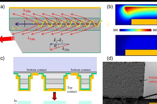Recent Advances in Room Temperature, High-Power Terahertz Quantum Cascade Laser Sources Based on Difference-Frequency Generation