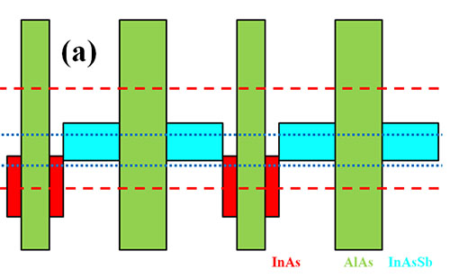 High-performance short-wavelength infrared photodetectors based on type-II InAs/InAs<sub>1-x</sub>Sb<sub>x</sub>/AlAs<sub>1-x</sub>Sb<sub>x</sub> superlattices
