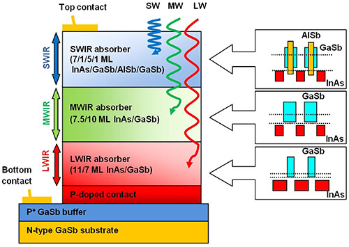 High performance bias-selectable three-color Short-wave/Mid-wave/Long-wave Infrared Photodetectors based on Type-II InAs/GaSb/AlSb superlattices