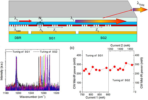 Room temperature continuous wave, monolithic tunable THz sources based on highly efficient mid-infrared quantum cascade lasers