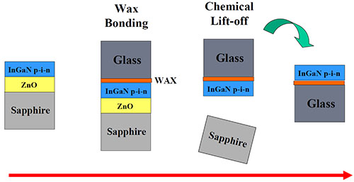 Scale-up of the Chemical Lift-off of (In)GaN-based p-i-n Junctions from Sapphire Substrates Using Sacrificial ZnO Template Layers