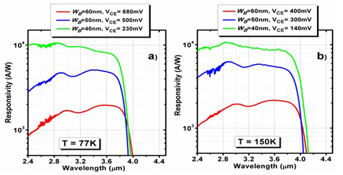 Impact of scaling base thickness on the performance of heterojunction phototransistors