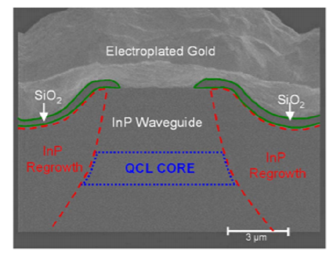 Buried heterostructure quantum cascade lasers with high continuous-wave wall plug efficiency