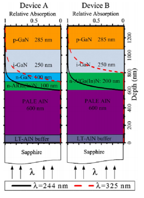 High quantum efficiency back-illuminated GaN avalanche photodiodes