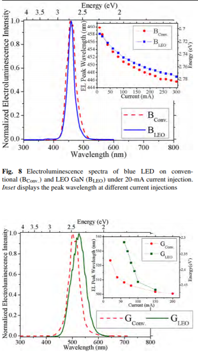 Comprehensive study of blue and green multi-quantum-well light-emitting diodes grown on conventional and lateral epitaxial overgrowth GaN