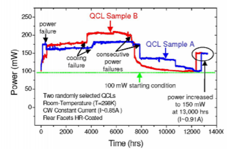 Current status of high performance quantum cascade lasers at the center for quantum devices