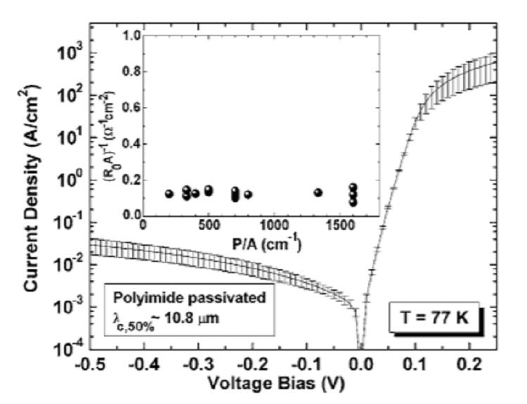 Near bulk-limited R0A of long-wavelength infrared type-II InAs/GaSb superlattice photodiodes with polyimide surface passivation