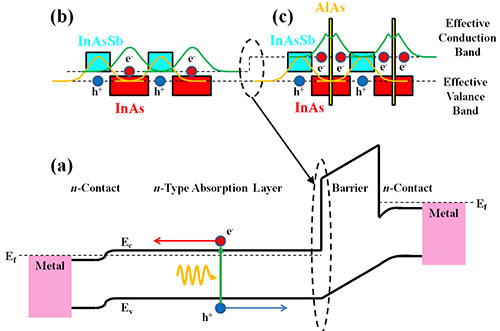 InAs/InAs<sub>1-x</sub>Sb<sub>x</sub> type-II superlattices for high performance long wavelength infrared detection