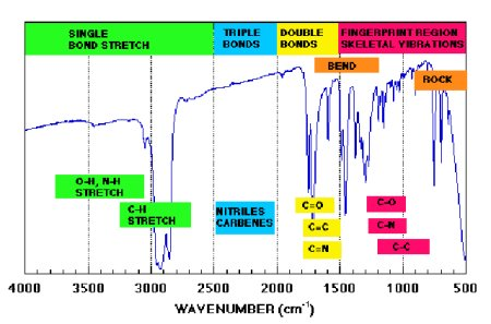 Center for quantum devices uncooled infrared 3 16 - Ir absorption table functional groups ...